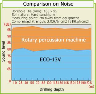 噪声比较图