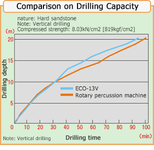 Comparison on Drilling Capacity