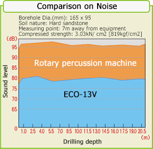 Comparison on Noise