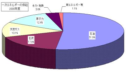 エネルギーの供給グラフ
