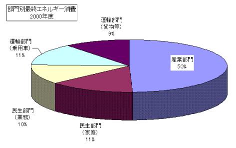 エネルギーの消費グラフ