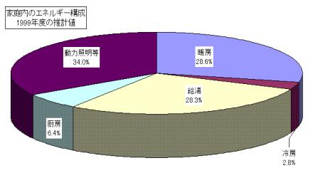 家庭内のエネルギー構成グラフ