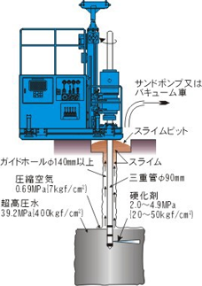 CJG(コラムジェットグラウト)工法 図解