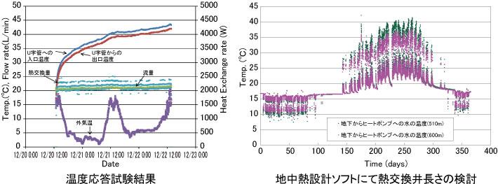 地中熱システムの試験結果