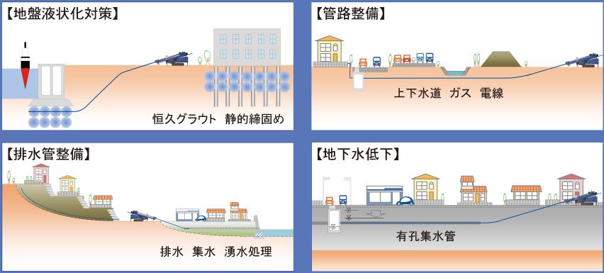 位置計測システムの適用と提案図