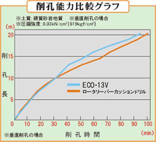 削孔能力比較グラフ