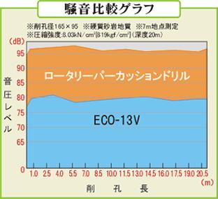 騒音比較グラフ