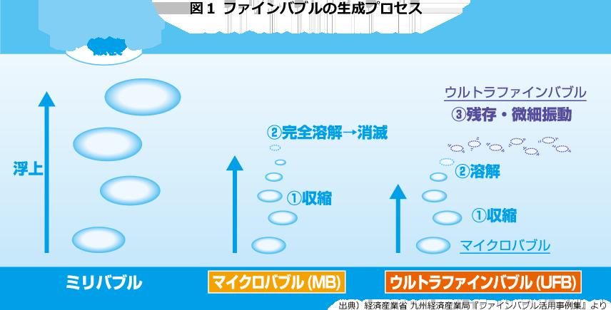 図1 ファインバブルの生成プロセス