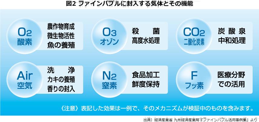 図2 ファインバブルに封入する気体とその機能