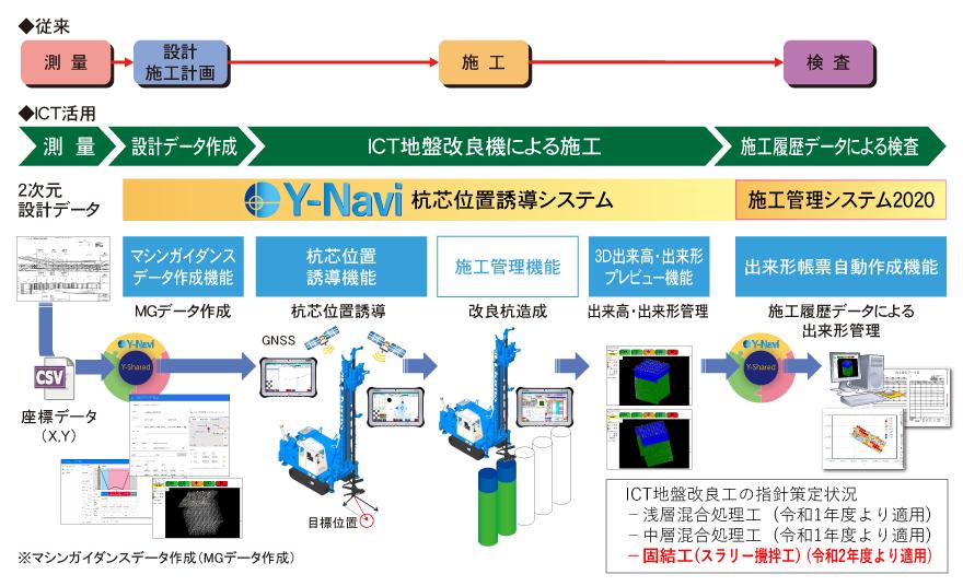 ICT地盤改良工への適用イメージ