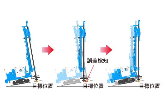 GIシリーズの機械姿勢などのデータから自動補正を行うので高精度な位置誘導が行なえます。