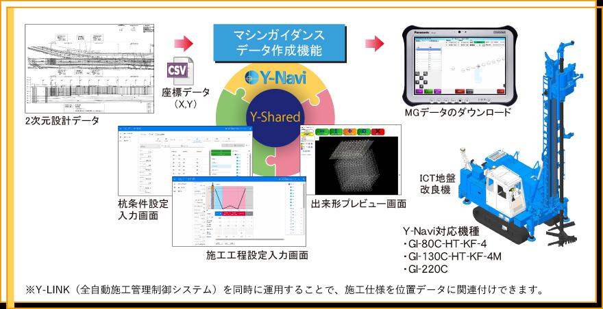 機能紹介(マシンガイダンスデータ作成機能)